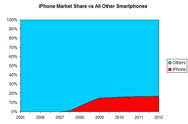 IPhone-Mkt-Share