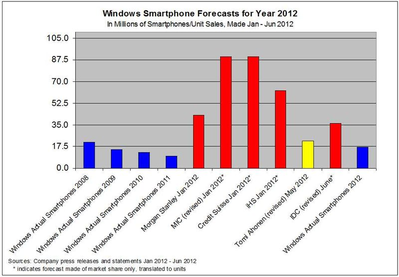 Forecasts-WindowsPhone-From2012