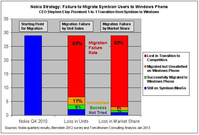 Migration-failure-with-unsatisfieds