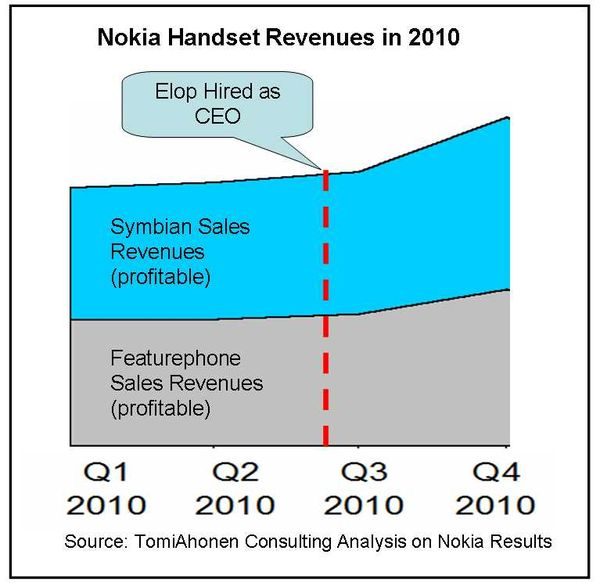 nokia strategy Nokia finished its final full quarter as a mobile-phone vendor just barely keeping ahead of apple looking at the first quarter of 2014, strategy analytics pegged nokia's share of the global.