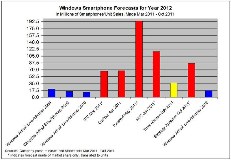 Forecasts-WindowsPhone-From2011
