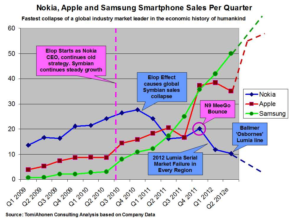 nokia management failure Why 70% of changes fail september 19 did you know 70% of all changes attempted in organizations fail this failure rate has been consistent for decades how can you avoid being part of this dreadful this can lead executives to develop change management strategies that look good on.