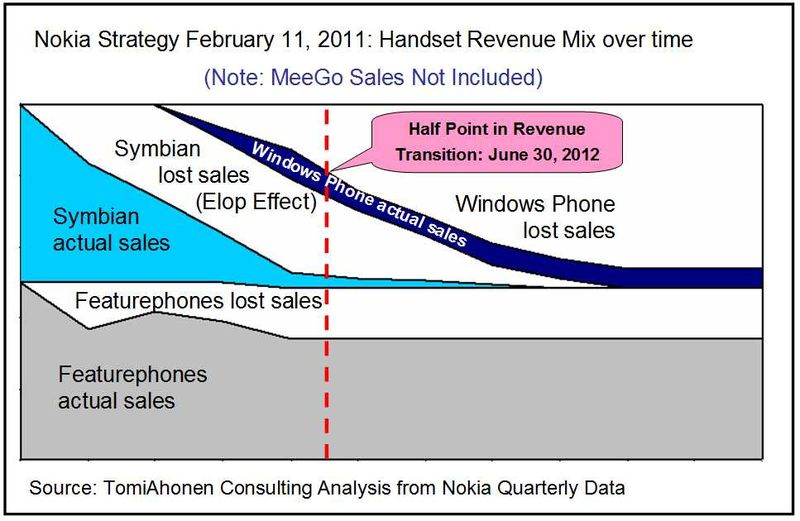 Nokia-Strategy-Failure