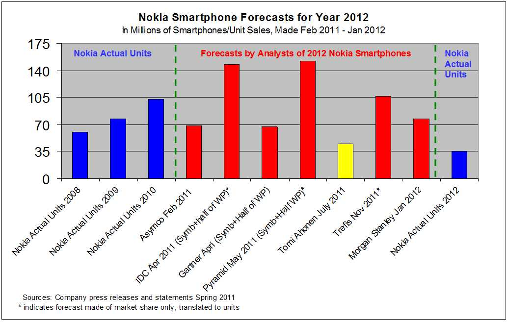 nokia forecasts 2012