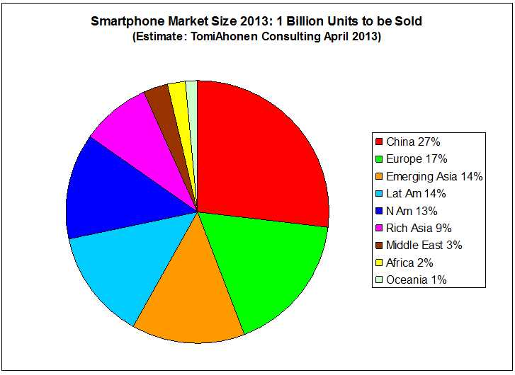 Communities Dominate Brands: Rare National Smartphone Market Data via Mary Meeker - Analyzed further and reported also Per Capita + Bonus! Estimate of regional smartphone new sales market sizes for 2013