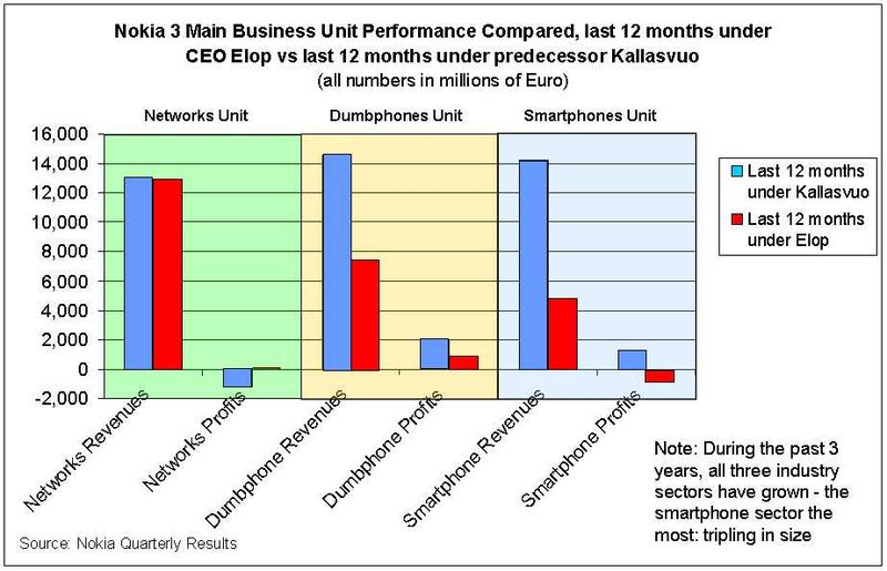 Nokia-3-biz-unit-performance