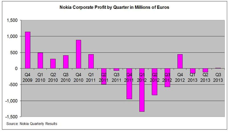 Nokia-Profits-By-Quarter