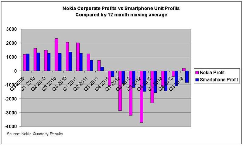 Nokia-Smartphones-vs-Corporate-Profits