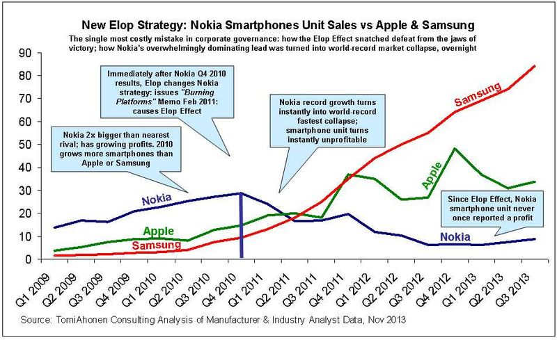 Nokia-Apple-Samsung-compared