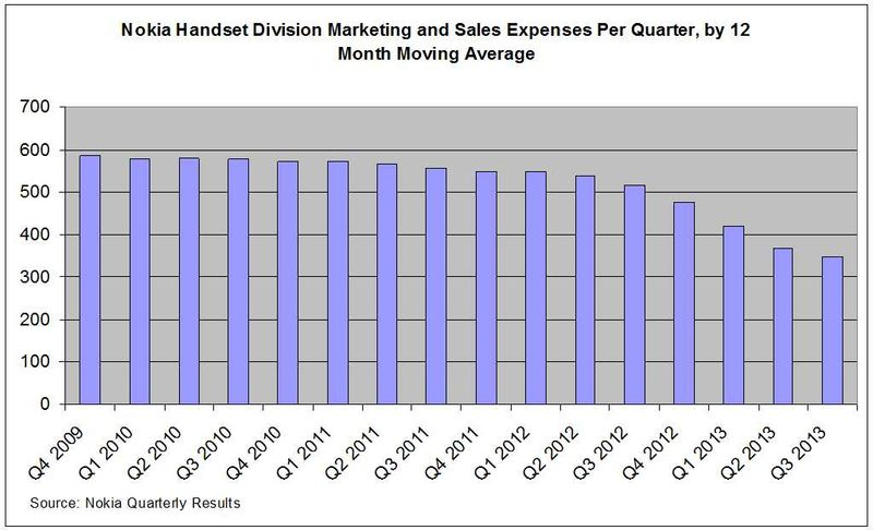 Marketing-Expenses-Nokia-Handsets