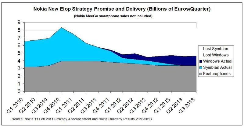 Elop-Strategy-Lumia-Actual