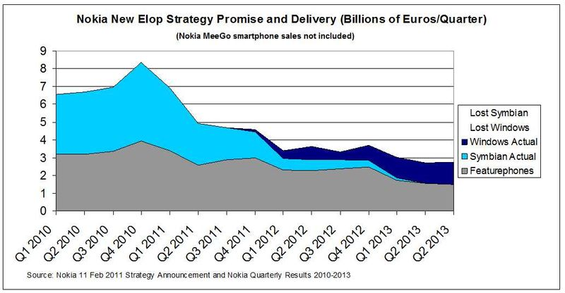 Elop-Strategy-dumbphones-Actual