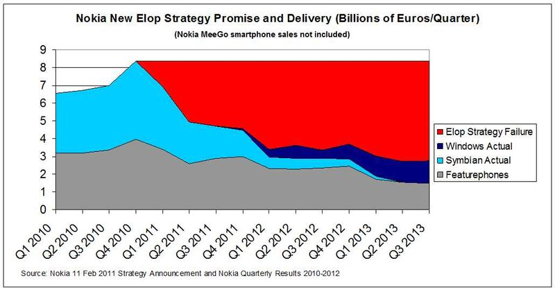 Elop-Strategy-Actual