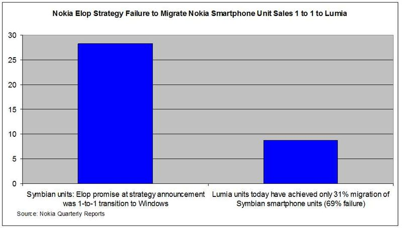 Lumia-Migration-Failure