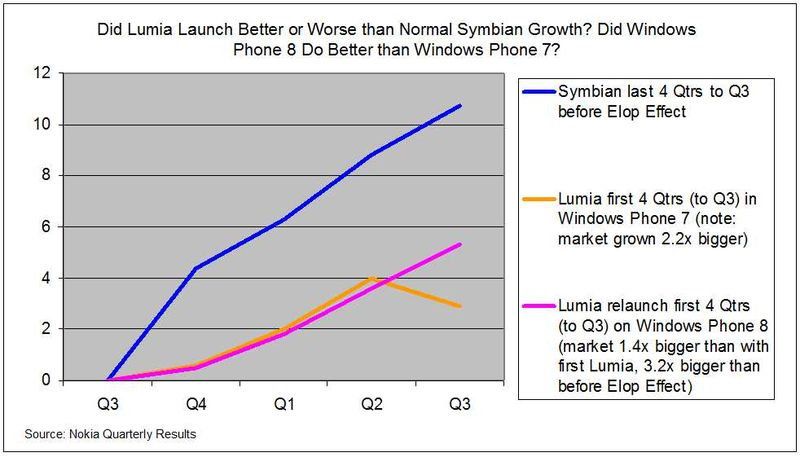 Lumia-vs-Symbian-Launch