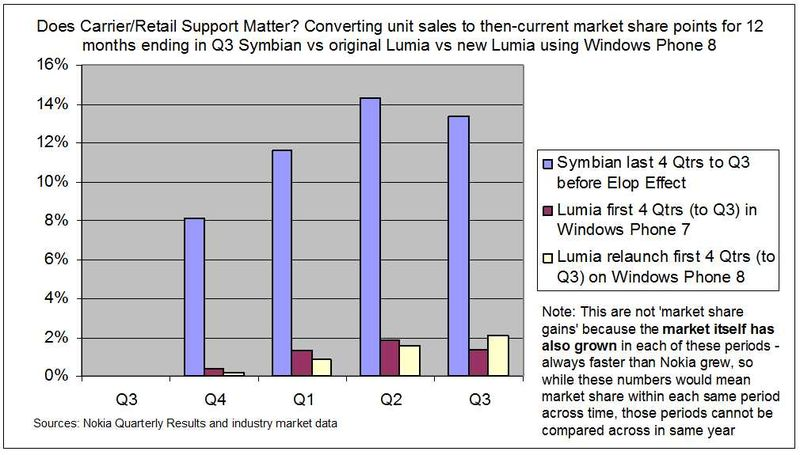 Comparing-Lumia-Symbian-by-equivalent-marketshare
