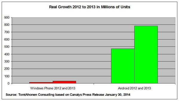 Paging Mythbusters Again: Did Microsoft's Windows Phone Really Grow More in 2012 Than Android or iOS? - How to Lie Creatively with Statistics: The Canalys Are Deliberately Misleading and Utterly Untrustworthy Edition (PS: Not first time for Canalys)