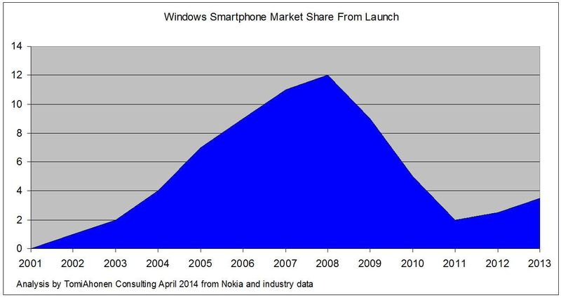 Windows-Smartphone-MarketShare