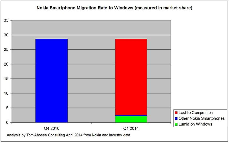 Nokia-migration-Windows