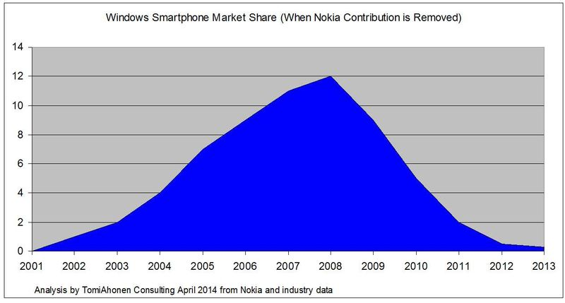 Windows-Smartphone-MarketShare-when-Nokia-removed