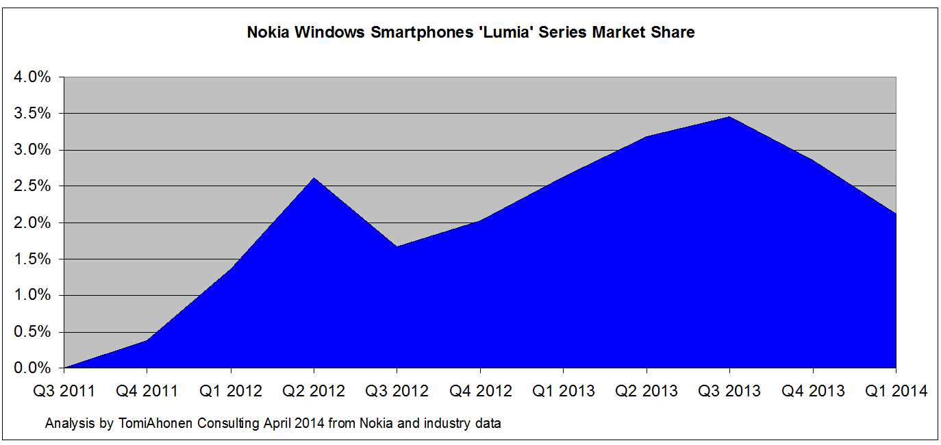 nokia industry analysis