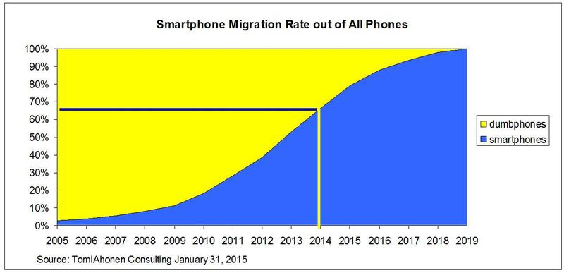 Smartphone-migration-rate-by-TomiAhonenConsulting2015