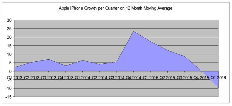 IPhone-Quarterly-Growth-by-12month-Moving-Average