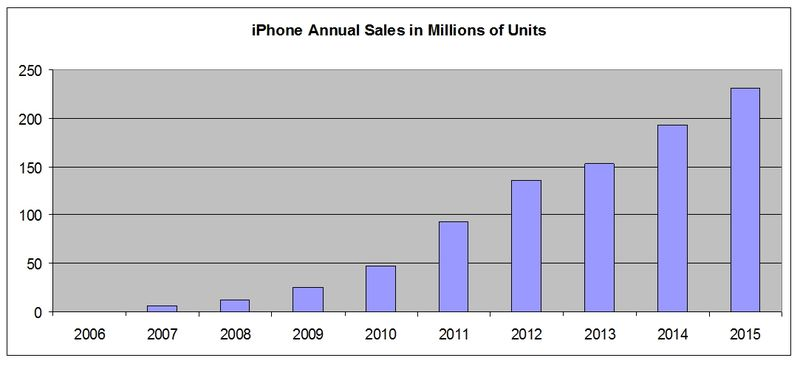 IPhone-Annual-Sales