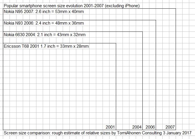 Screen-Sizes-Before-iPhone-TomiAhonenConsulting2016