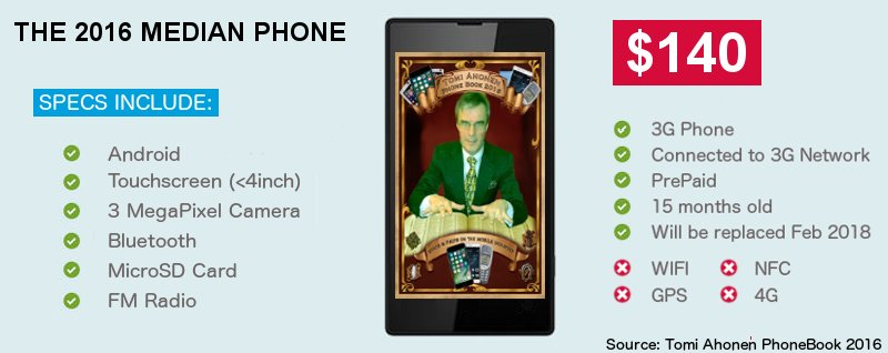Infographic-MedianPhone2016-byDavidDoherty-3GDoctor-based-on-TomiAhonenPhoneBook2016