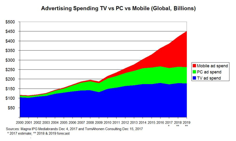 Adspend-Total-Split-TV-vs-PC-vs-Mobile-Magna-and-TomiAhonenConsulting-Dec2017