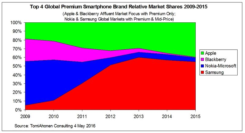 Apple-Blackberry-Nokia-Samsung-CompetitiveMarketShare-2009-2015
