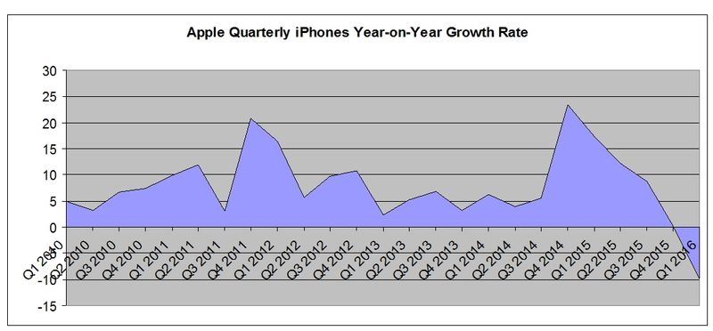 IPhone-YoY-Quarterly-Sales