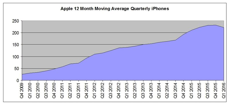 IPhone-12month-Moving-Average