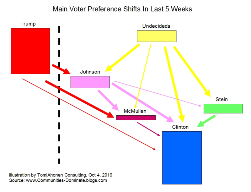 Voter-Preference-Shifts-2016-By-TomiAhonenConsulting
