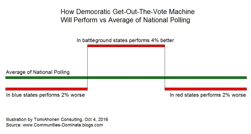 Gotv-election-gains-losses-by-TomiAhonenConsulting-2016