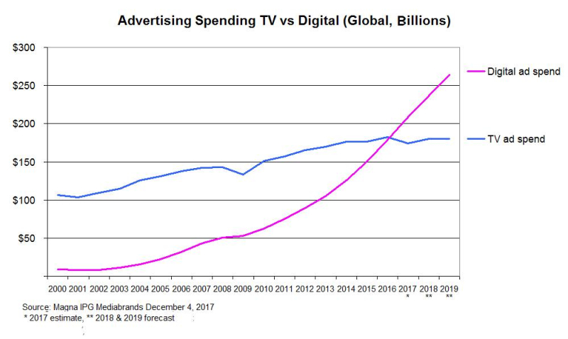 Adspend-TV-vs-Digital-Magna-Dec2017