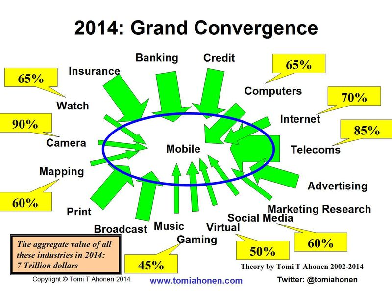 Grandconvergence-migration-as-of-2014