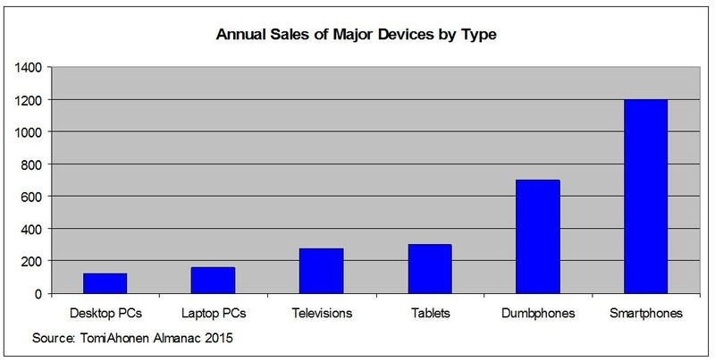 TomiAhonenAlmanac2015-SampleGraphs-AnnualSalesDevicesByType
