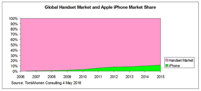 IPhone-MarketShare-All-Handsets