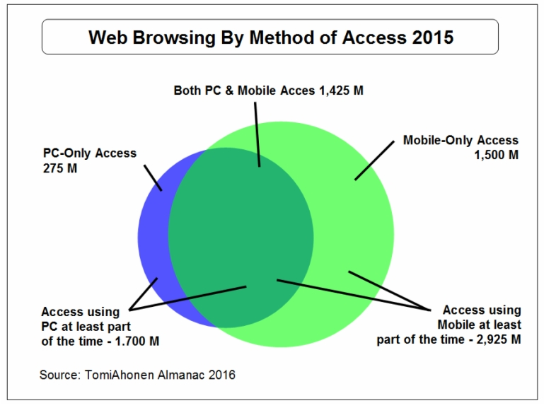 Internet-Access-By-Tech-TomiAhonenAlmanac2016