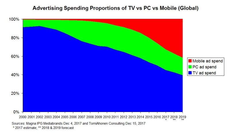 Adspend-Proportions-TV-vs-PC-vs-Mobile-Magna-and-TomiAhonenConsulting-Dec2017