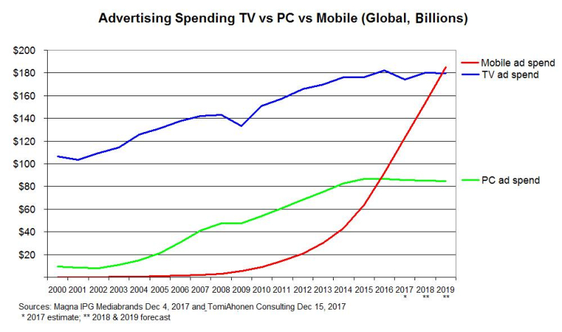Adspend-TV-vs-PC-vs-Mobile-Magna-and-TomiAhonenConsulting-Dec2017